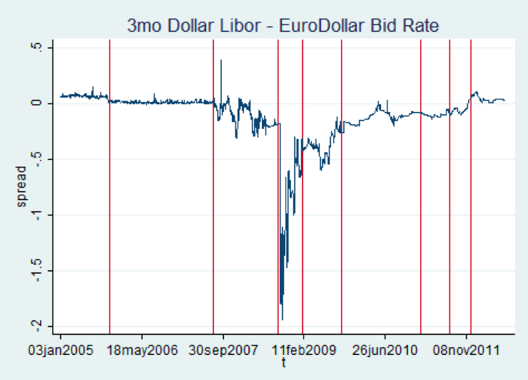 The Fix is In: Detecting Portfolio Driven Manipulation of the LIBOR